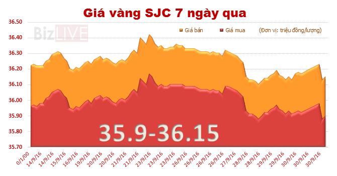 Giá vàng SJC chốt tuần giảm 0,53%