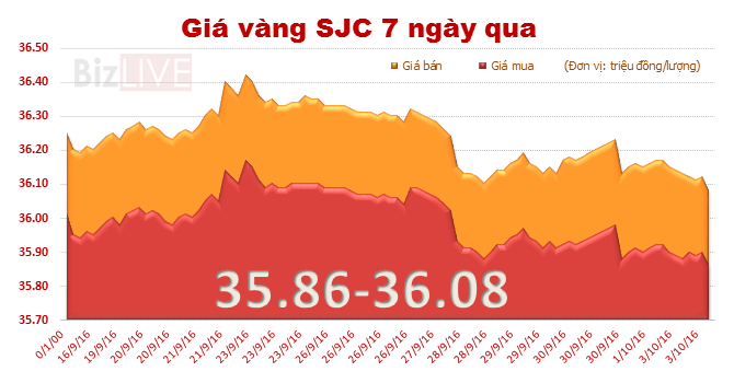 Giá vàng SJC xuống đáy 3 tháng