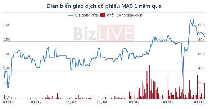 Thị giá 153.000 đồng, Masco dự định phát hành cổ phiếu giá 10.000 đồng