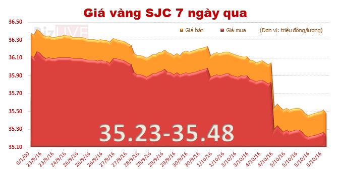 Giá vàng SJC tiếp tục đà giảm, nằm đáy hơn 3 tháng