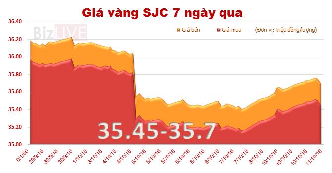 Giá vàng SJC tăng phiên thứ ba liên tiếp