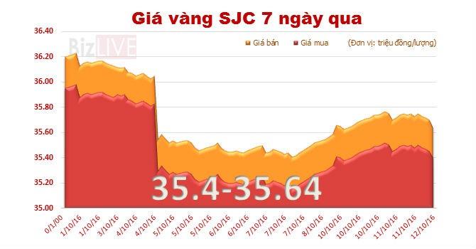 Giá vàng SJC lại giảm
