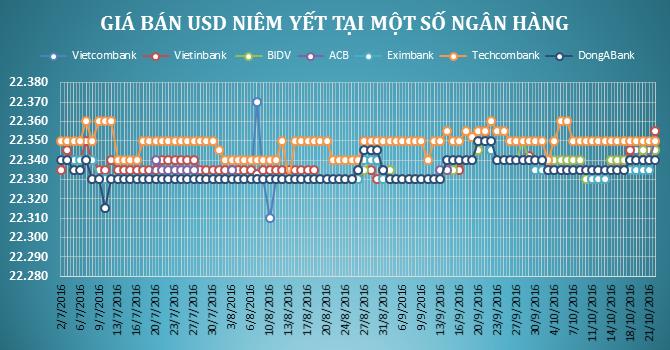 Giá USD tại các ngân hàng đồng loạt tăng