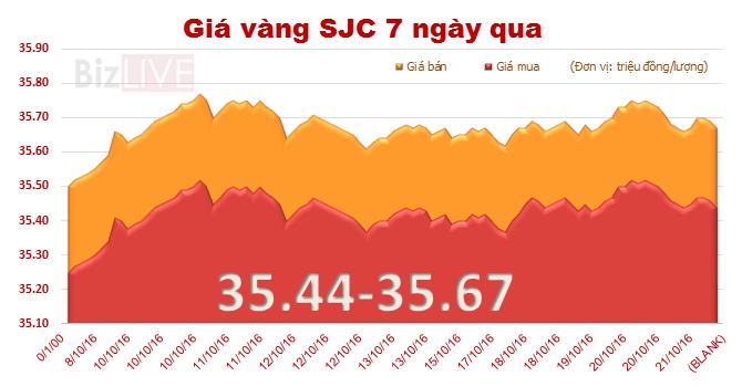 Giá vàng SJC giảm nhẹ, mở rộng khoảng cách với vàng thế giới