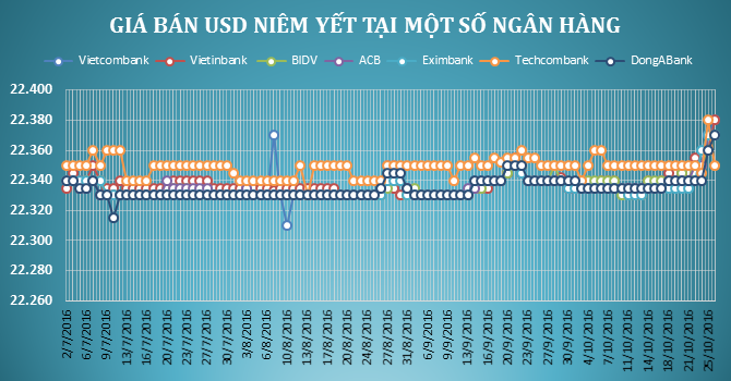 """Tỷ giá trung tâm quay đầu giảm, ngân hàng thương mại vẫn """"miệt mài"""" tăng giá USD"""