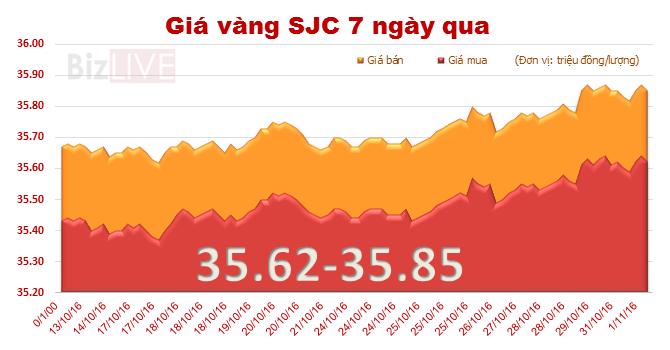 """Giá vàng SJC tiếp tục """"lặng sóng"""""""