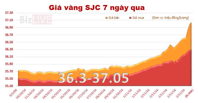 Giá vàng SJC tăng vọt 1 triệu đồng/lượng, lên đỉnh gần 4 tháng