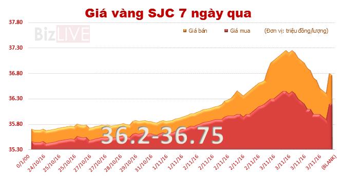 """Giá vàng SJC """"hụt hơi"""", trượt khỏi đỉnh gần 4 tháng"""