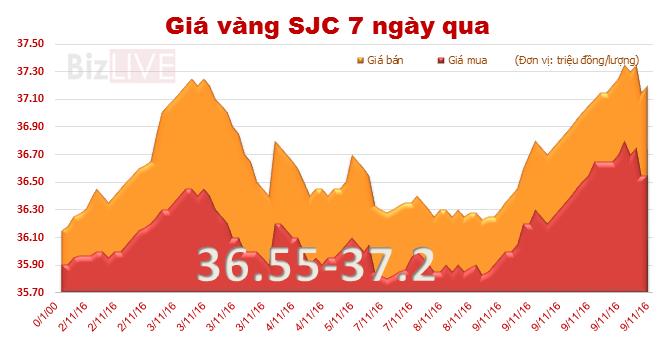 Giá vàng SJC tăng vọt sau cuộc bầu cử bên kia bán cầu