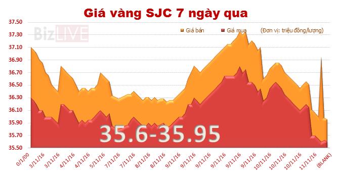 Giá vàng SJC giảm gần 1 triệu đồng/lượng