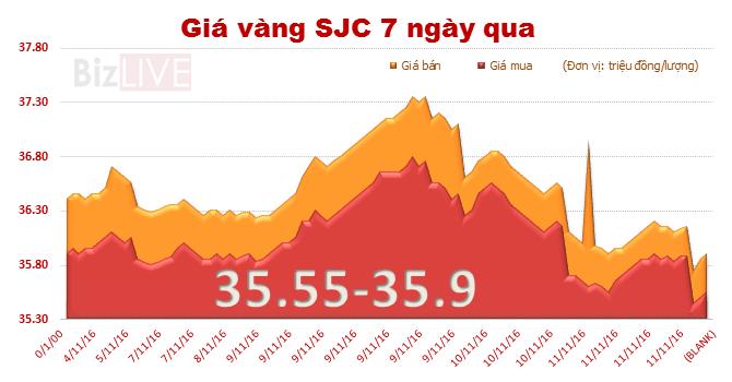 Giá vàng SJC giảm phiên thứ ba liên tiếp