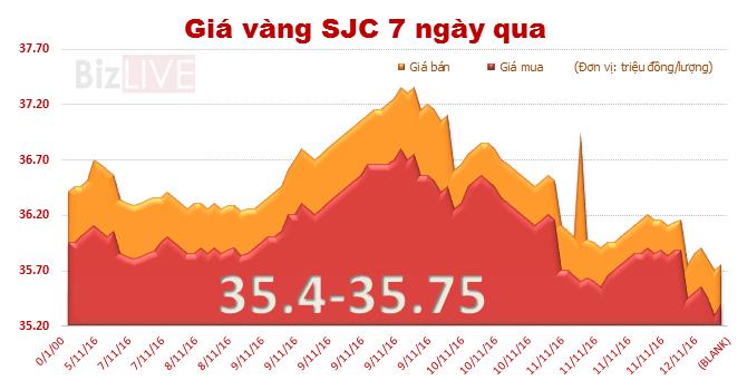 Giá vàng SJC tuột dốc phiên thứ tư liên tiếp