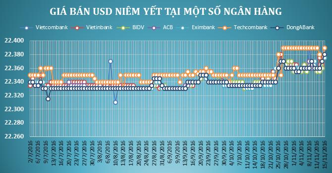 Tỷ giá trung tâm tăng vọt, ngân hàng tăng mạnh giá USD