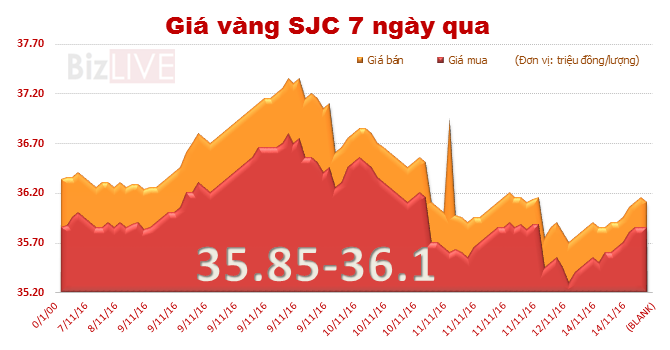 Giá vàng SJC vọt tăng mạnh