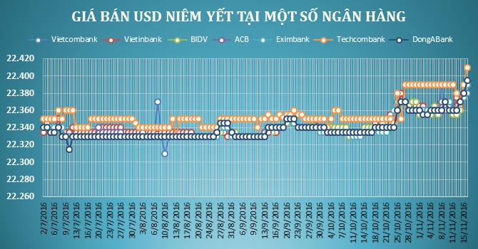 Tỷ giá trung tâm tiếp tục tăng, ngân hàng đua nhau tăng giá USD