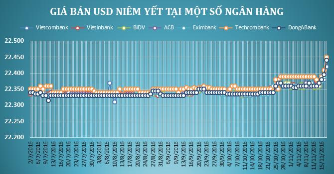 Tiền đồng giảm giá mạnh