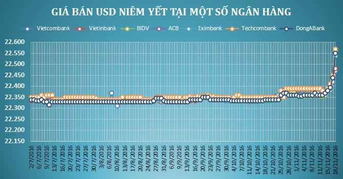 Tỷ giá VND/USD tăng chóng mặt!