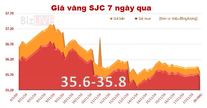 Giá vàng SJC lao dốc mạnh theo đà thế giới