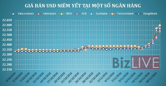Ngân hàng thương mại vẫn tiếp tục tăng giá USD