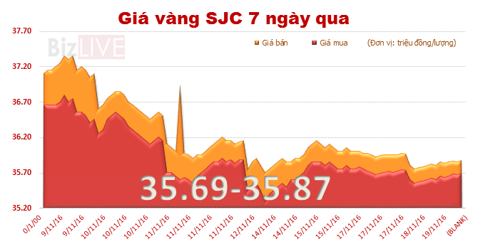 Giá vàng SJC tăng giá phiên thứ hai liên tiếp