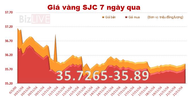 """Giá vàng SJC tiếp tục """"leo dốc"""""""