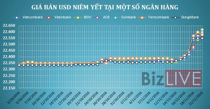 Các ngân hàng thương mại tăng mạnh giá USD