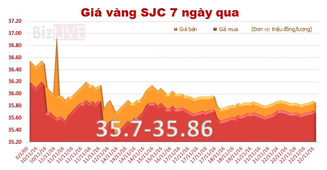 Giá vàng SJC quay đầu giảm, mở rộng khoảng cách với thế giới