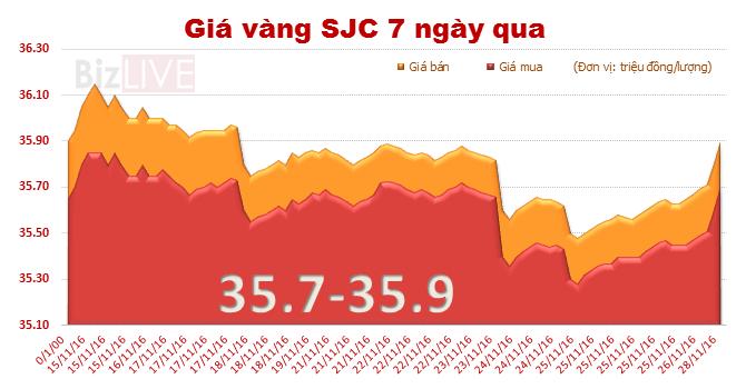 Giá vàng SJC phục hồi mạnh
