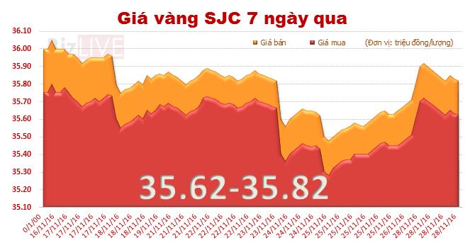 Giá vàng SJC điều chỉnh giảm