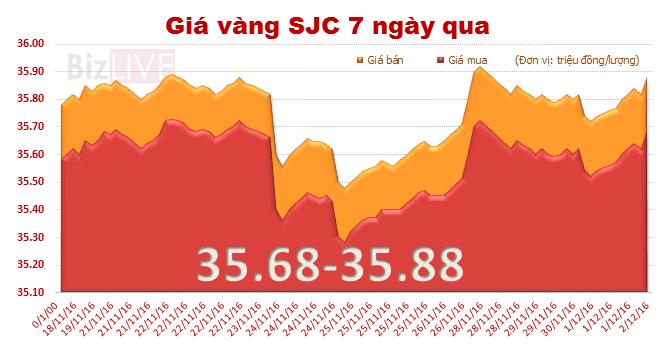 Giá vàng SJC tăng mạnh, đắt hơn vàng thế giới 3,51 triệu đồng/lượng