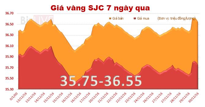 Giá vàng SJC quay đầu tăng, chỉ còn đắt hơn vàng thế giới 3,86 triệu đồng/lượng