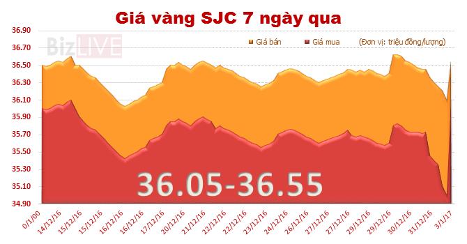Giá vàng SJC tăng mạnh sau kỳ nghỉ lễ
