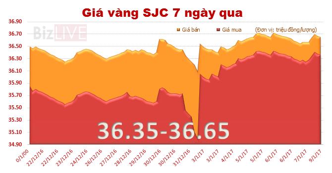 Giá vàng SJC tăng nhẹ phiên đầu tuần