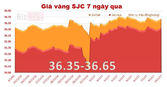 Giá vàng SJC đi ngang, rút ngắn với vàng thế giới