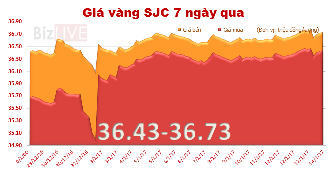 Giá vàng SJC chốt tuần tăng 0,22%