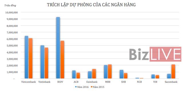 """Khả năng chịu """"sức nặng"""" trích lập dự phòng của ngân hàng Việt đến đâu?"""
