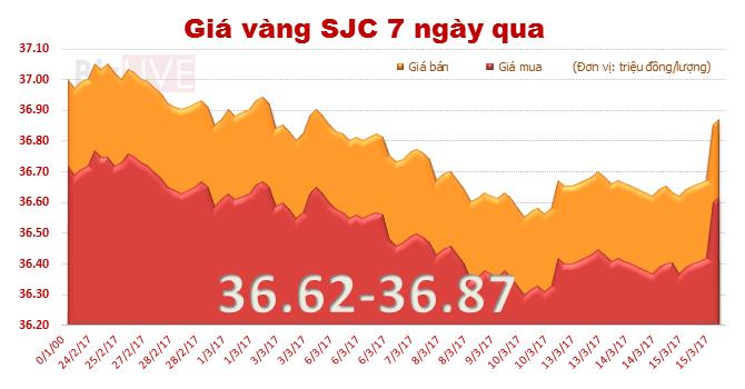 Giá vàng SJC vọt tăng sau quyết định từ bên kia bán cầu