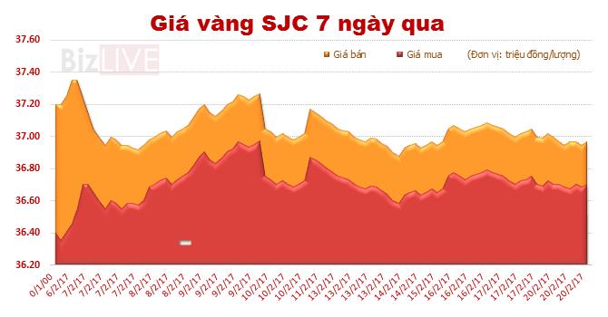 Giá vàng SJC tiếp tục đà giảm