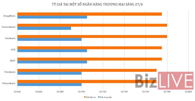 Tỷ giá USD/VND tăng