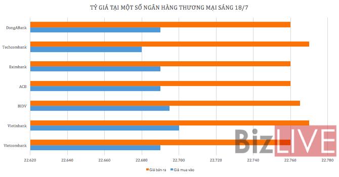 Tỷ giá USD/VND tiếp tục giảm