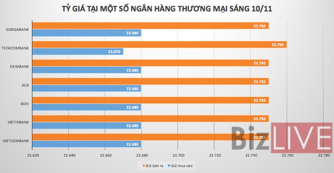 Tỷ giá USD/VND giảm phiên thứ hai liên tiếp