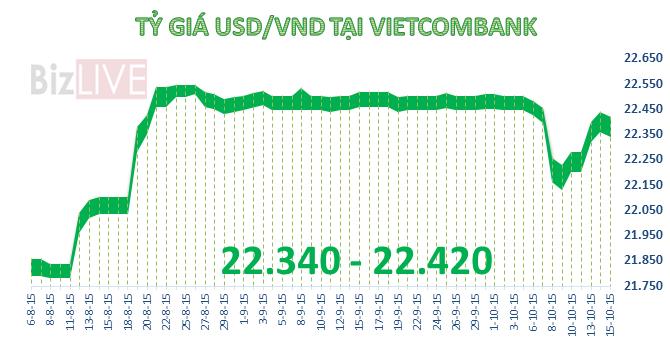 Tỷ giá đảo chiều sụt giảm