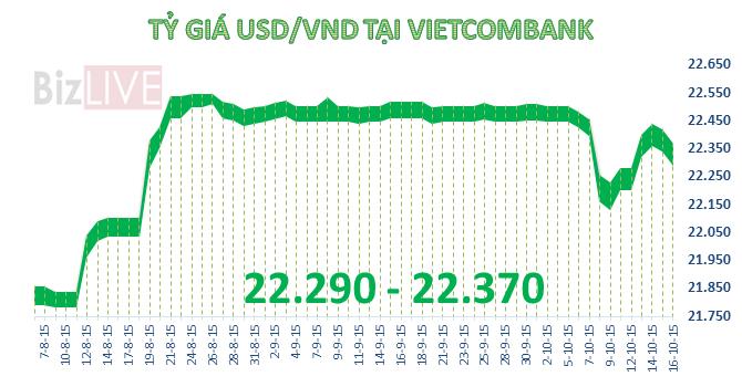 Tỷ giá USD tiếp tục giảm mạnh