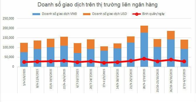 Doanh số giao dịch liên ngân hàng thấp nhất kể từ giữa tháng 9