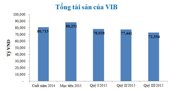 VIB: Lợi nhuận trước thuế 9 tháng đạt gần 370 tỷ đồng