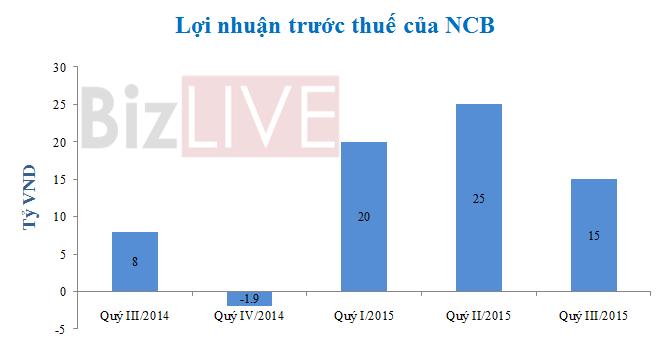 Tổng tài sản của NCB tăng 2.557 tỷ đồng trong 9 tháng đầu năm