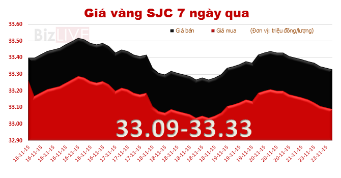 Giá vàng giảm mạnh trong ngày đầu tuần
