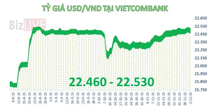 """Tỷ giá USD/VND hạ nhiệt sau khi """"lăm le"""" chạm trần"""