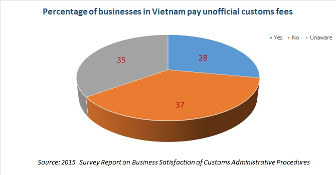 One Fourth of Firms in Vietnam Pay Unofficial Customs Fees: Survey