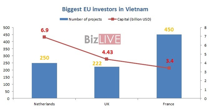 EU Countries Invest $21.48 Billion in Vietnam to Date